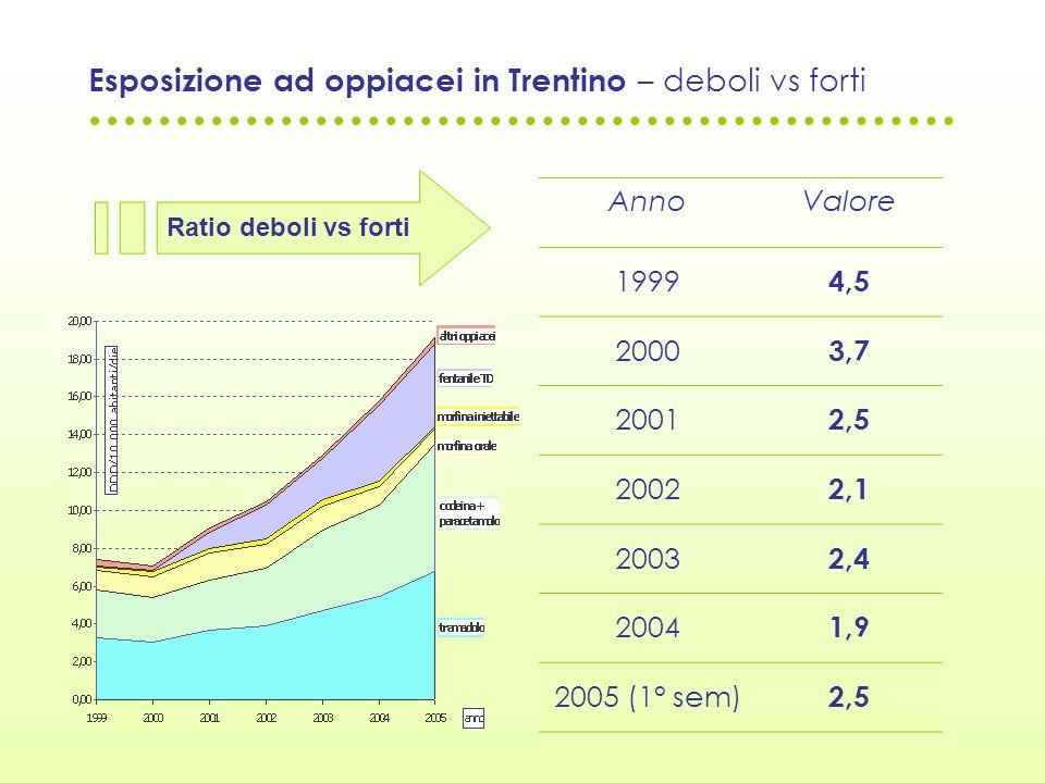 Esposizione ad oppiacei in Trentino – deboli vs forti AnnoValore 1999 4,5 2000 3,7 2001 2,5 2002 2,1 2003 2,4 2004 1,9 2005 (1° sem) 2,5 Ratio deboli