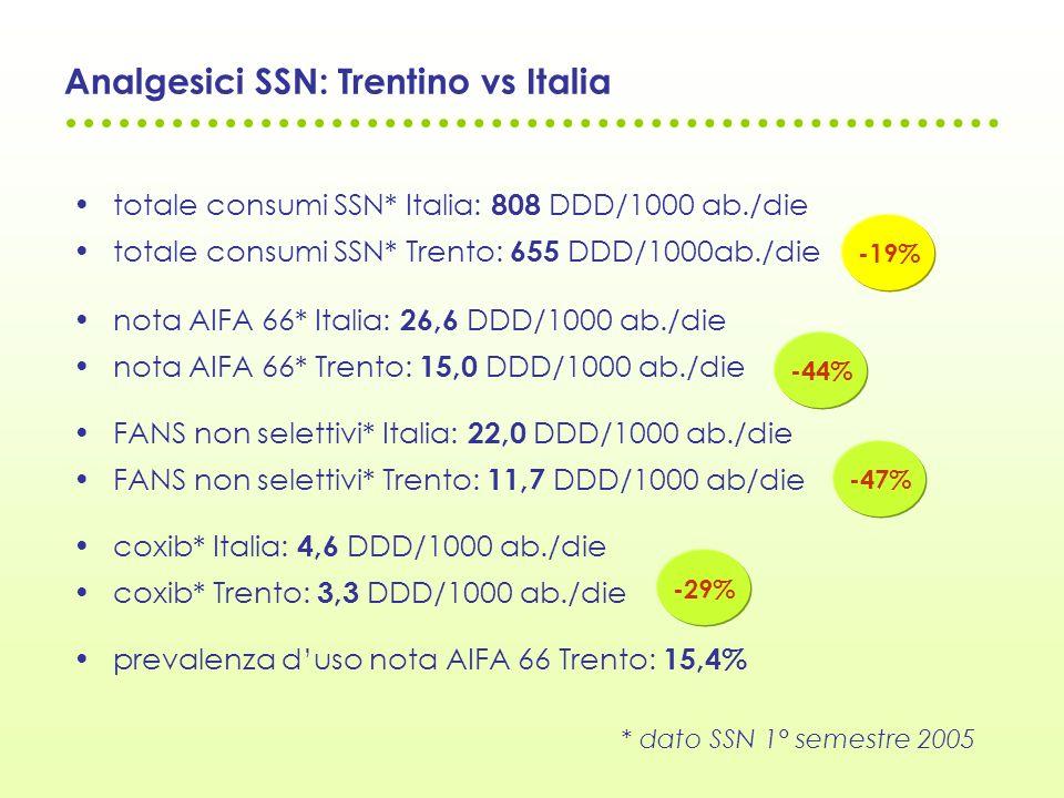 Analgesici SSN: Trentino vs Italia totale consumi SSN* Italia: 808 DDD/1000 ab./die totale consumi SSN* Trento: 655 DDD/1000ab./die nota AIFA 66* Ital