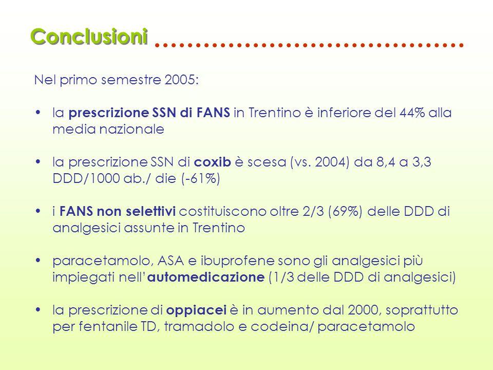 Conclusioni Nel primo semestre 2005: la prescrizione SSN di FANS in Trentino è inferiore del 44% alla media nazionale la prescrizione SSN di coxib è s