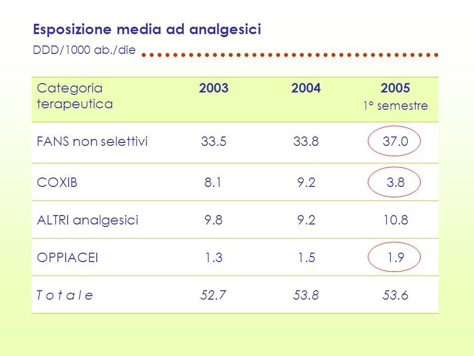 Esposizione media ad analgesici DDD/1000 ab./die Categoria terapeutica 200320042005 1° semestre FANS non selettivi33.533.837.0 COXIB8.19.23.8 ALTRI an