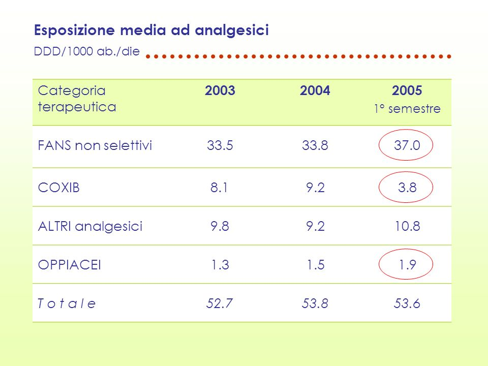 Esposizione a FANS/ analgesici SOP-OTC DDD/1000 ab./die Principio attivo 2005 1° semestre % SOP-OTC ASA3,496% ibuprofene2,965% paracetamolo n.a.2,980% paracetamolo associato 2,891% ketoprofene1,727% naproxene1,340%