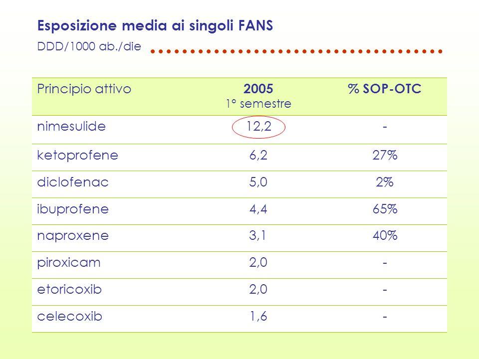 Esposizione media ai singoli FANS DDD/1000 ab./die Principio attivo 2005 1° semestre % SOP-OTC nimesulide12,2- ketoprofene6,227% diclofenac5,02% ibupr