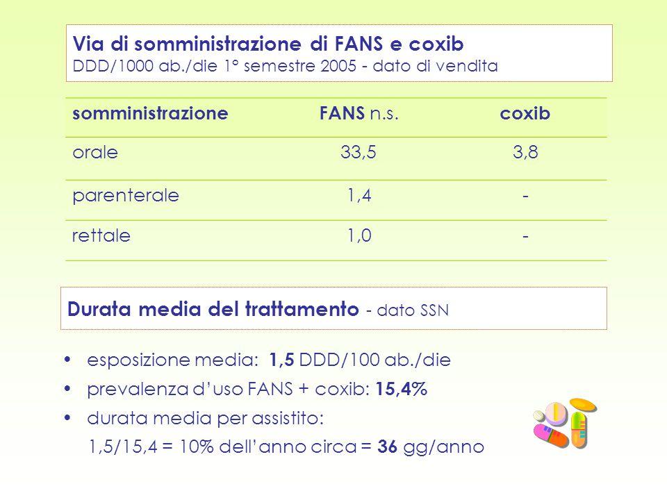 Via di somministrazione di FANS e coxib DDD/1000 ab./die 1° semestre 2005 - dato di vendita somministrazioneFANS n.s. coxib orale33,53,8 parenterale1,