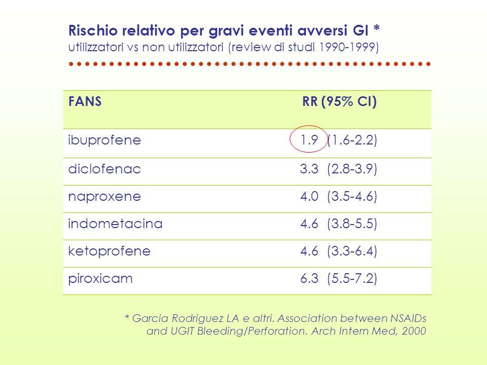 Rischio relativo per gravi eventi avversi GI * utilizzatori vs non utilizzatori (review di studi 1990-1999) FANSRR (95% CI) ibuprofene1.9 (1.6-2.2) di