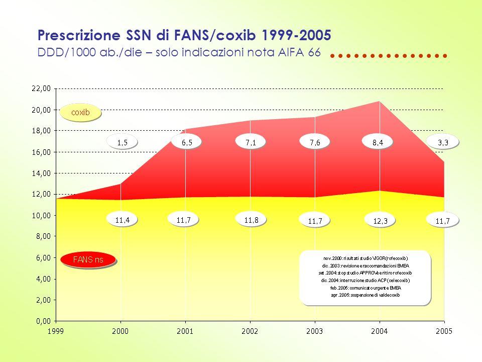 Prescrizione SSN di FANS/coxib 1999-2005 DDD/1000 ab./die – solo indicazioni nota AIFA 66