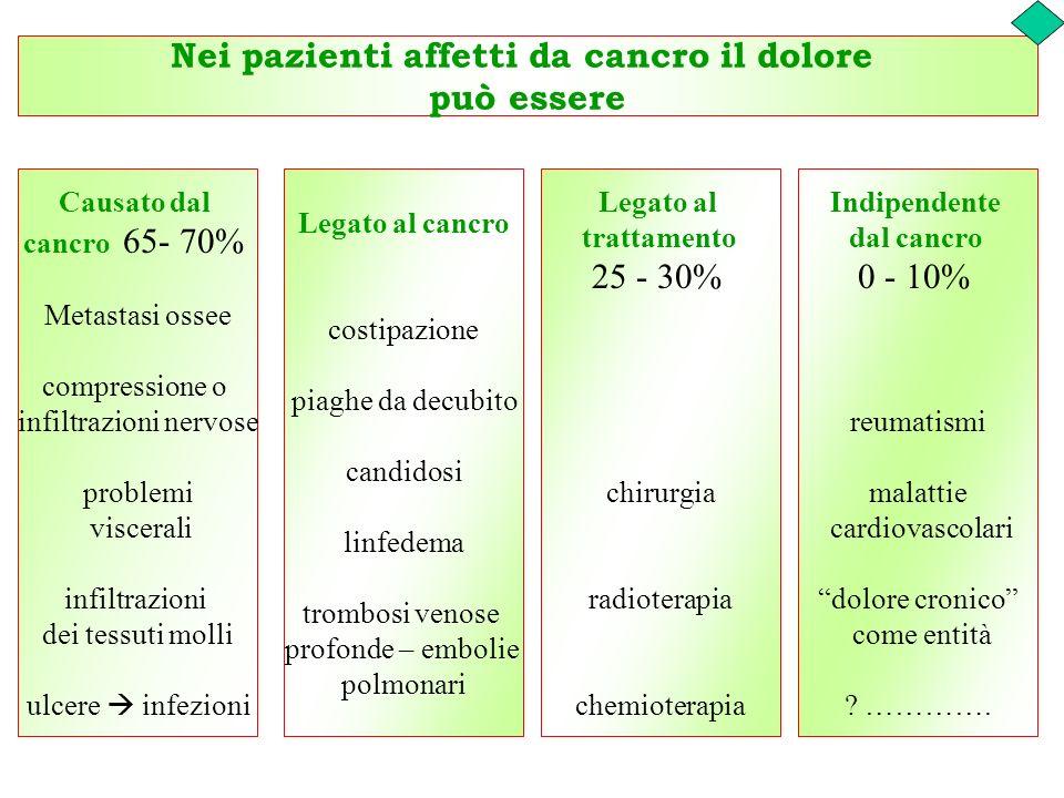 Nei pazienti affetti da cancro il dolore può essere Causato dal cancro 65- 70% Metastasi ossee compressione o infiltrazioni nervose problemi viscerali