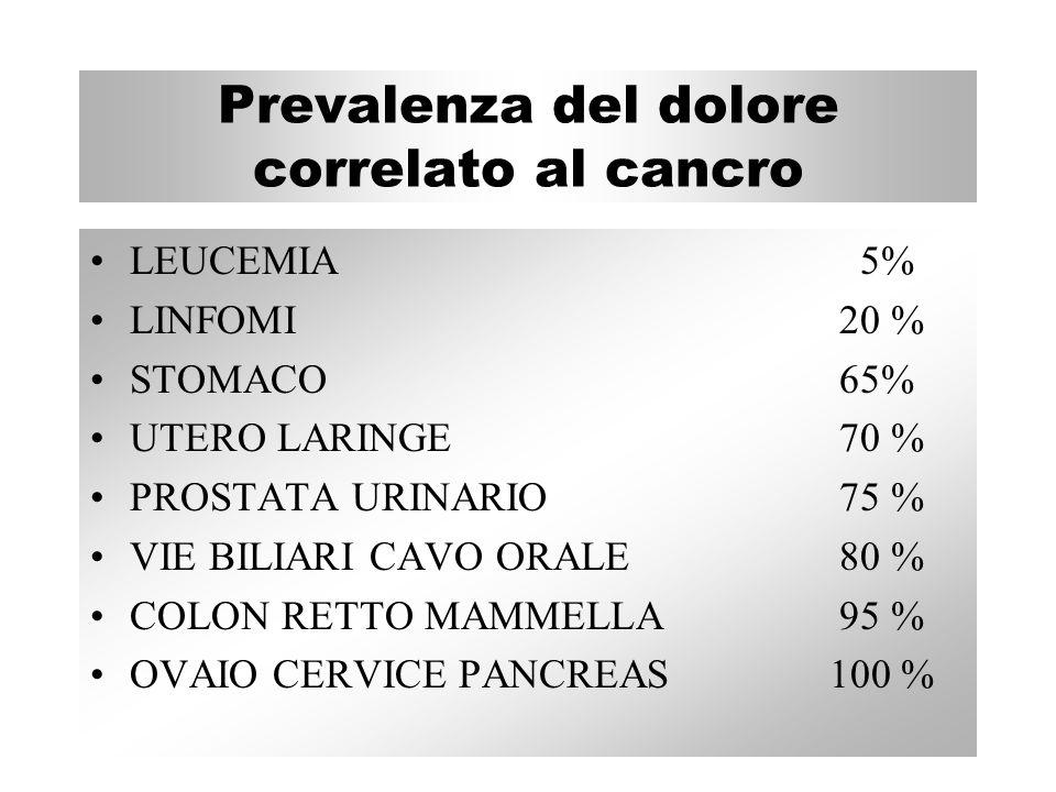 Prevalenza del dolore correlato al cancro LEUCEMIA 5% LINFOMI 20 % STOMACO 65% UTERO LARINGE 70 % PROSTATA URINARIO 75 % VIE BILIARI CAVO ORALE 80 % C