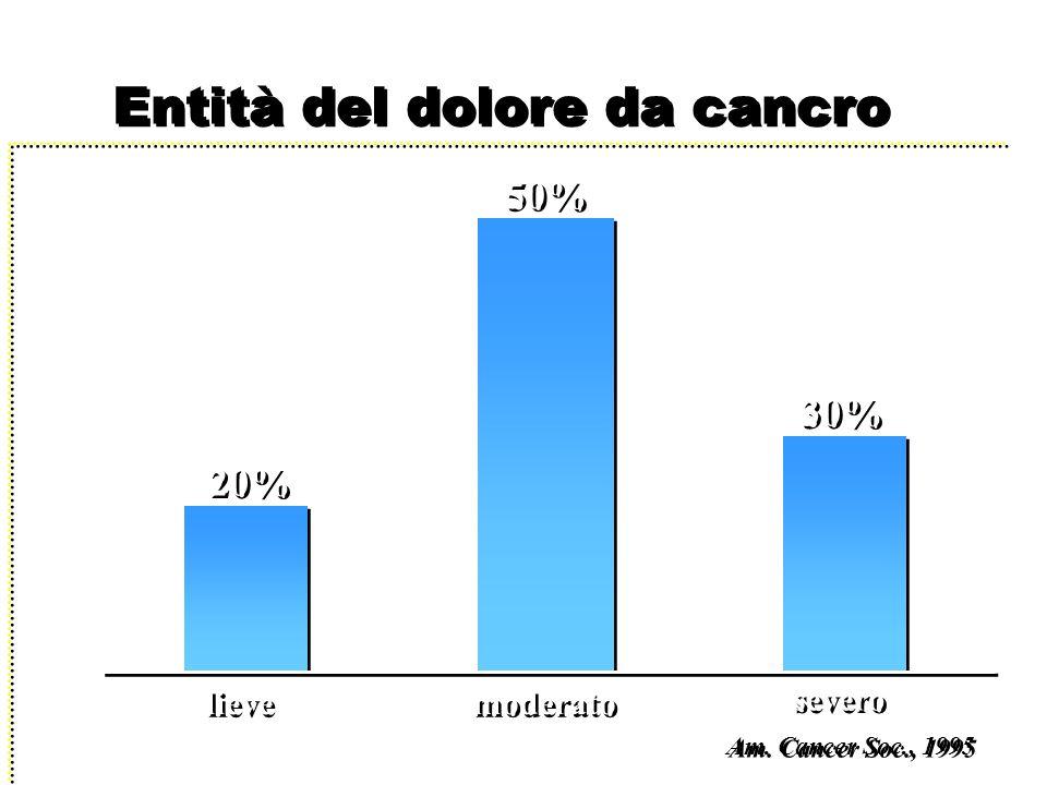 Entità del dolore da cancro 20% lieve 50% moderato 30% severo Am. Cancer Soc., 1995