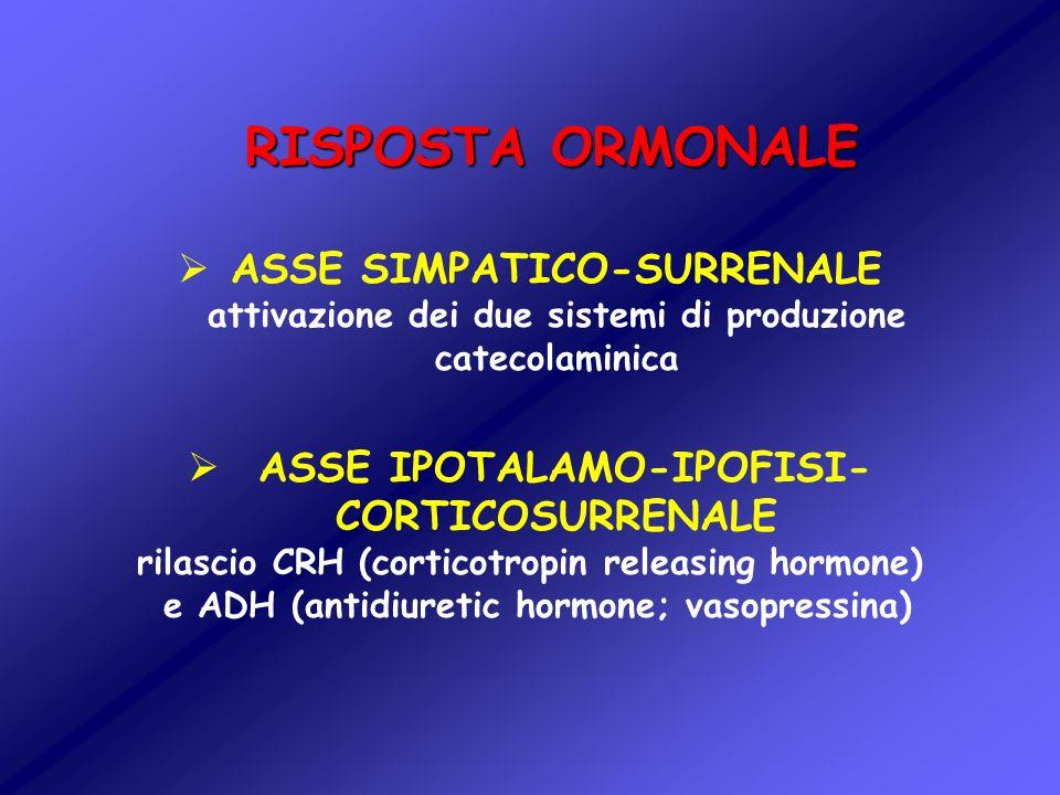 RISPOSTA ORMONALE ASSE SIMPATICO-SURRENALE attivazione dei due sistemi di produzione catecolaminica ASSE IPOTALAMO-IPOFISI- CORTICOSURRENALE rilascio