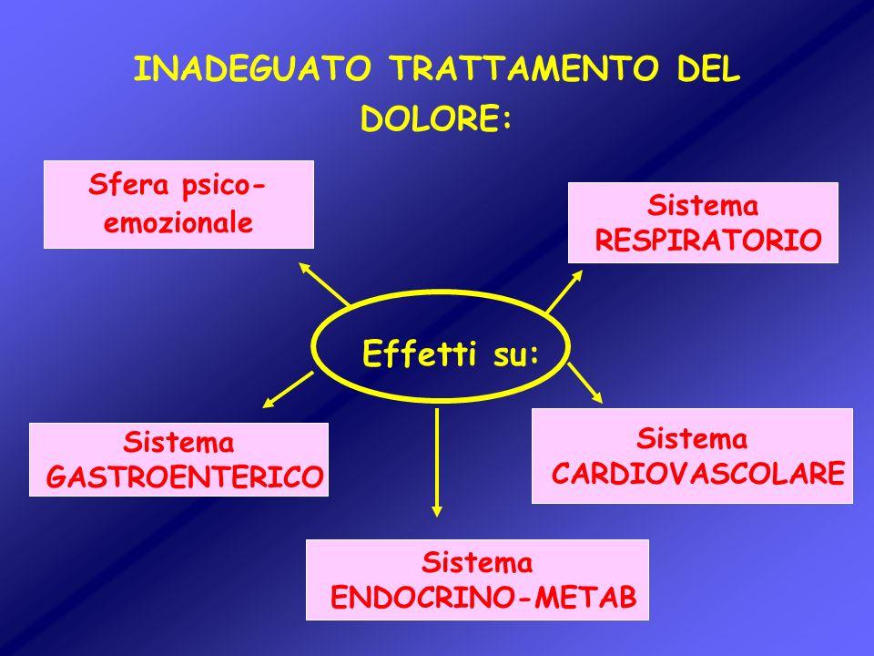 INADEGUATO TRATTAMENTO DEL DOLORE: Effetti su: Sistema RESPIRATORIO Sfera psico- emozionale Sistema CARDIOVASCOLARE Sistema ENDOCRINO-METAB Sistema GA