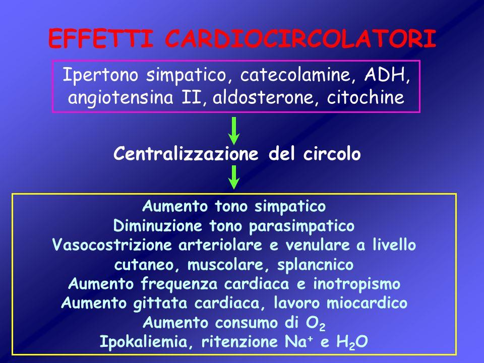 EFFETTI CARDIOCIRCOLATORI Centralizzazione del circolo Ipertono simpatico, catecolamine, ADH, angiotensina II, aldosterone, citochine Aumento tono sim