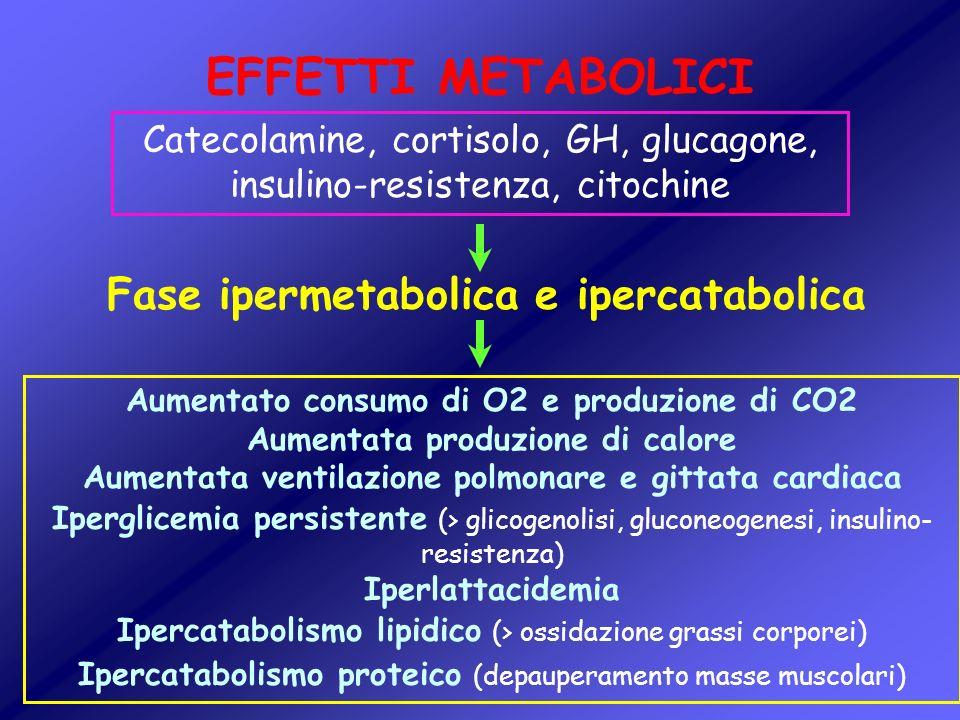 EFFETTI METABOLICI Fase ipermetabolica e ipercatabolica Catecolamine, cortisolo, GH, glucagone, insulino-resistenza, citochine Aumentato consumo di O2