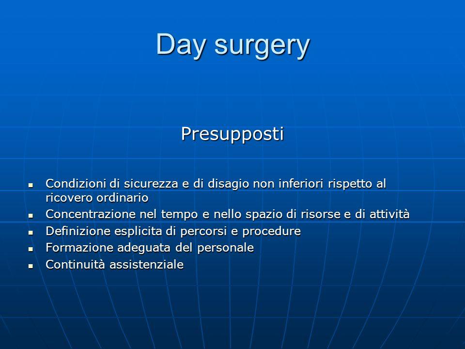 Day surgery Presupposti Condizioni di sicurezza e di disagio non inferiori rispetto al ricovero ordinario Condizioni di sicurezza e di disagio non inf