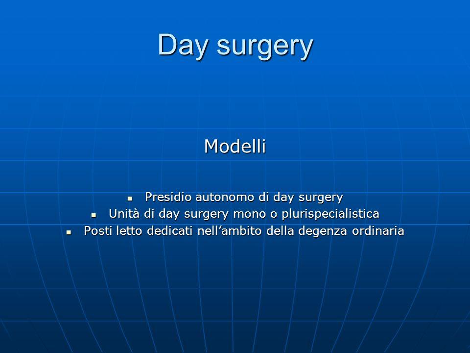 Day surgery Percorso assistenziale Ammissione: criteri espliciti di selezione (clinici e socio-familiari) Ammissione: criteri espliciti di selezione (clinici e socio-familiari) Trattamento: specifici protocolli di cura e monitoraggio Trattamento: specifici protocolli di cura e monitoraggio Durata: 6-8 ore per day surgery vero, fino a 24 ore nei casi con pernottamento (extended day surgery) Durata: 6-8 ore per day surgery vero, fino a 24 ore nei casi con pernottamento (extended day surgery) Dimissione: relazione per il medico curante ed adeguate informazioni per i pazienti Dimissione: relazione per il medico curante ed adeguate informazioni per i pazienti Continuità assistenziale: disponibilità tempestiva della documentazione clinica; pronta reperibilità del medico ospedaliero; stretto contatto con il medico curante Continuità assistenziale: disponibilità tempestiva della documentazione clinica; pronta reperibilità del medico ospedaliero; stretto contatto con il medico curante