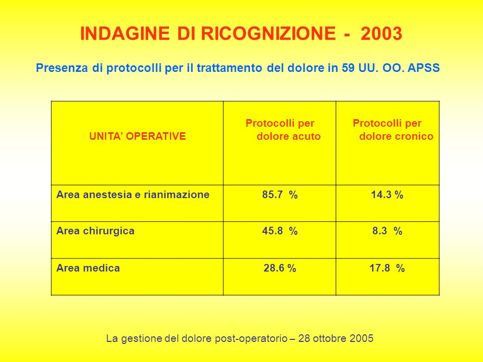 INDAGINE DI RICOGNIZIONE - 2003 Presenza di protocolli per il trattamento del dolore in 59 UU. OO. APSS UNITA OPERATIVE Protocolli per dolore acuto Pr