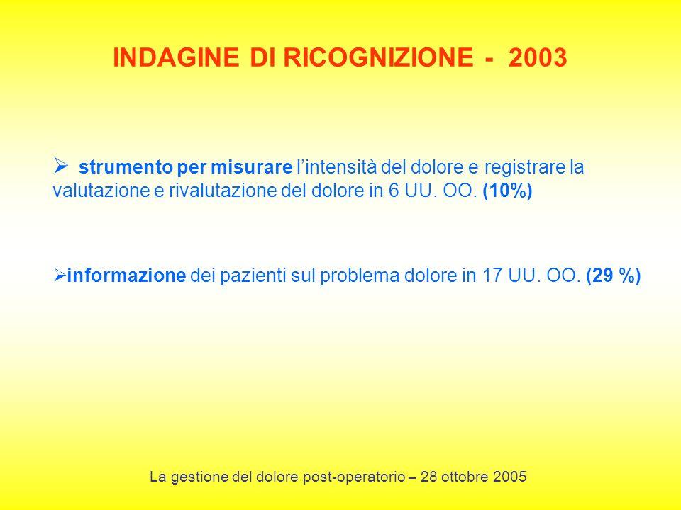 INDAGINE DI RICOGNIZIONE - 2003 strumento per misurare lintensità del dolore e registrare la valutazione e rivalutazione del dolore in 6 UU. OO. (10%)