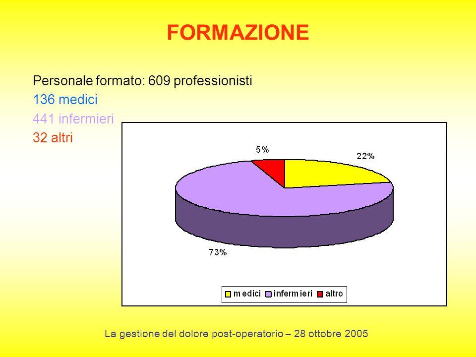 Personale formato: 609 professionisti 136 medici 441 infermieri 32 altri FORMAZIONE La gestione del dolore post-operatorio – 28 ottobre 2005