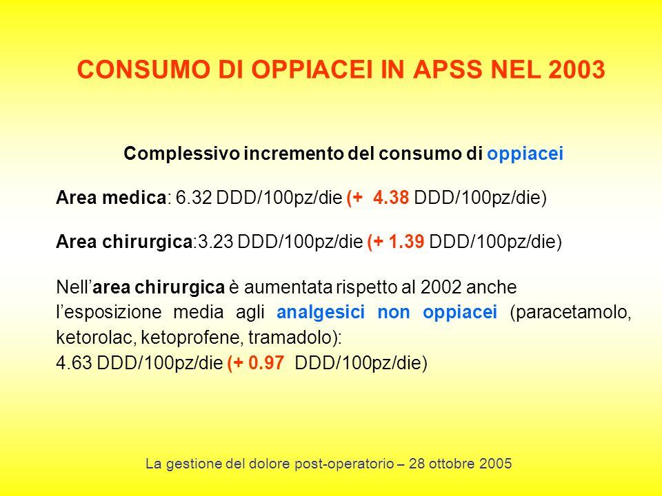 Complessivo incremento del consumo di oppiacei Area medica: 6.32 DDD/100pz/die (+ 4.38 DDD/100pz/die) Area chirurgica:3.23 DDD/100pz/die (+ 1.39 DDD/100pz/die) Nellarea chirurgica è aumentata rispetto al 2002 anche lesposizione media agli analgesici non oppiacei (paracetamolo, ketorolac, ketoprofene, tramadolo): 4.63 DDD/100pz/die (+ 0.97 DDD/100pz/die) CONSUMO DI OPPIACEI IN APSS NEL 2003 La gestione del dolore post-operatorio – 28 ottobre 2005