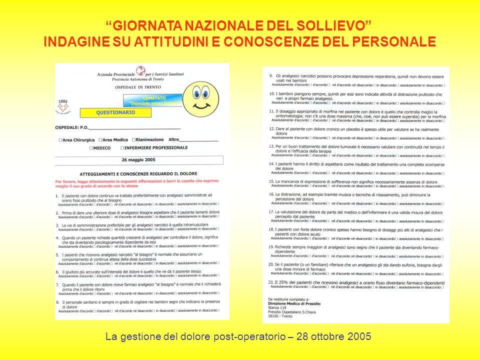 GIORNATA NAZIONALE DEL SOLLIEVO INDAGINE SU ATTITUDINI E CONOSCENZE DEL PERSONALE La gestione del dolore post-operatorio – 28 ottobre 2005