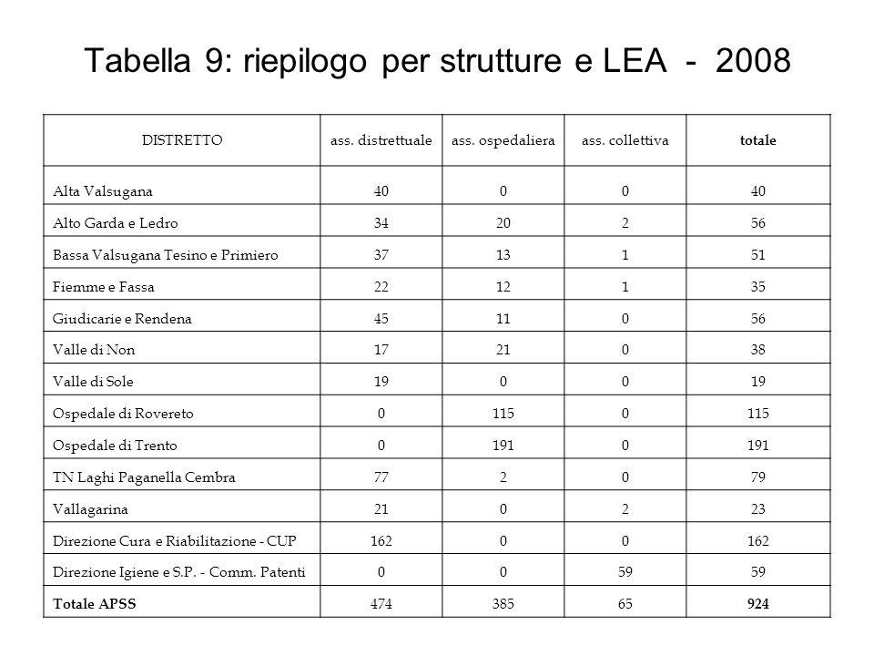 Tabella 9: riepilogo per strutture e LEA - 2008 DISTRETTOass. distrettualeass. ospedalieraass. collettiva totale Alta Valsugana4000 Alto Garda e Ledro