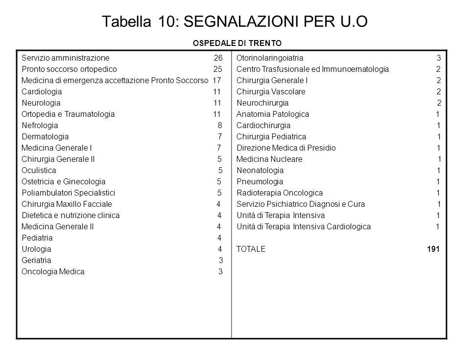 Tabella 10: SEGNALAZIONI PER U.O OSPEDALE DI TRENTO Servizio amministrazione 26 Pronto soccorso ortopedico 25 Medicina di emergenza accettazione Pront