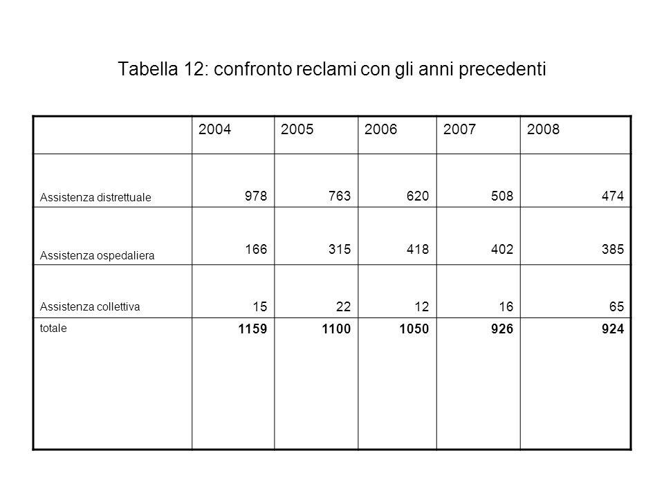 Tabella 12: confronto reclami con gli anni precedenti 20042005200620072008 Assistenza distrettuale 978763620508474 Assistenza ospedaliera 166315418402