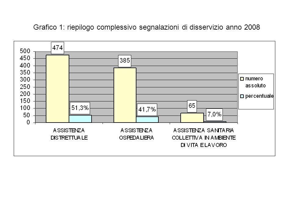 Grafico 1: riepilogo complessivo segnalazioni di disservizio anno 2008