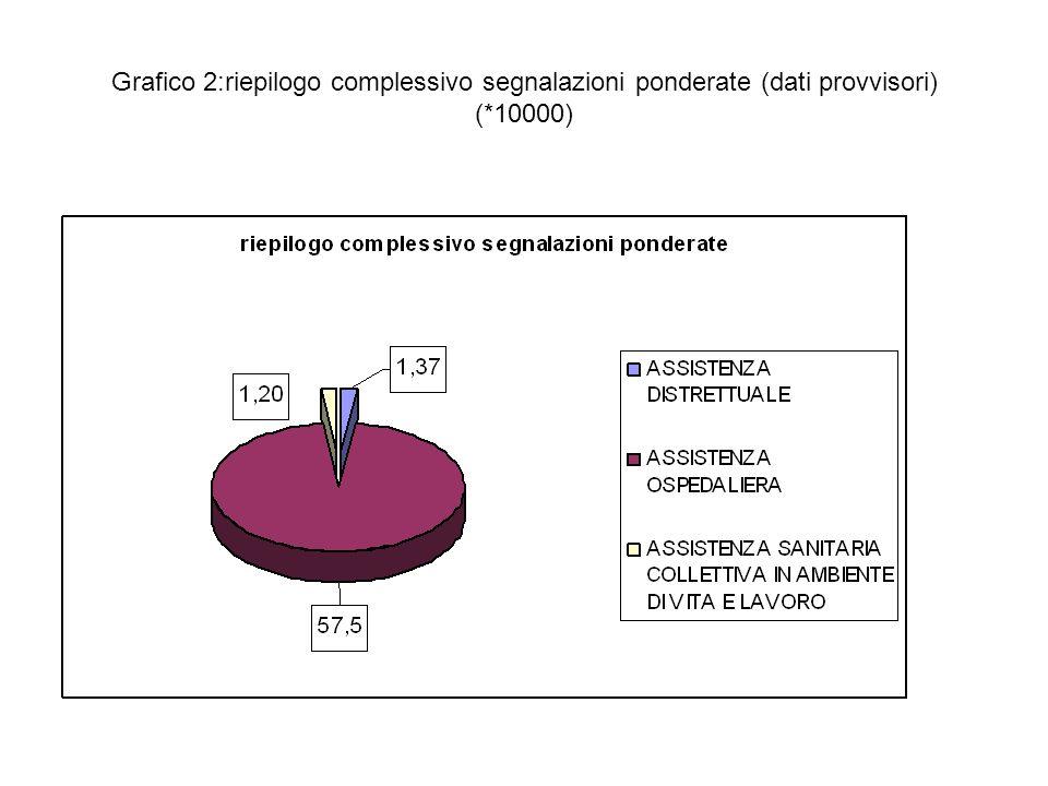 Tabella 1: Riepilogo segnalazioni per tipologia di prestazioni principali ASSISTENZA DISTRETTUALE n.segnalazioni % assistenza diagnostica - Dip.Laboratorio183,8 assistenza diagnostica - Dip.