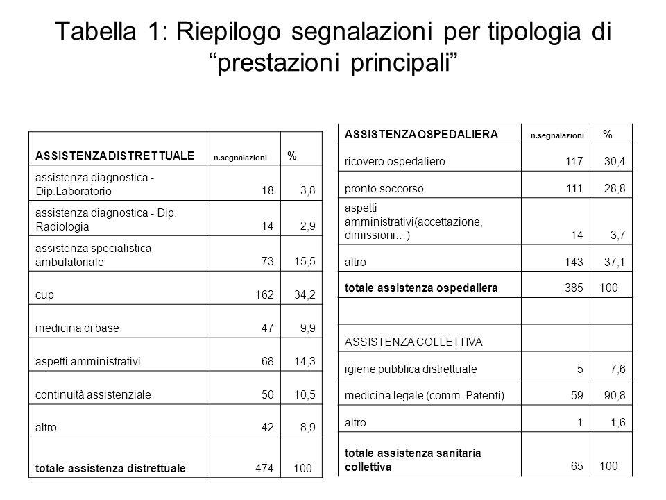 Tabella 1: Riepilogo segnalazioni per tipologia di prestazioni principali ASSISTENZA DISTRETTUALE n.segnalazioni % assistenza diagnostica - Dip.Labora