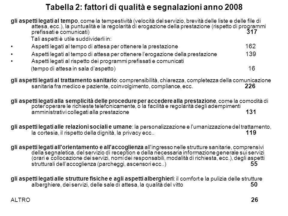 Tabella 2: fattori di qualità e segnalazioni anno 2008 gli aspetti legati al tempo, come la tempestività (velocità del servizio, brevità delle liste e