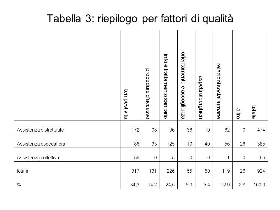 Tabella 4: riepilogo per fattori di qualità (totale) Fattore20042005200620072008 Tempo705 60,8%498 45,4%533 50,8%310 33,5% 317 34,3% Procedure daccesso105 9,1%148 13,4%55 5,2%85 9,2% 131 14,2% Info e trattamento sanitario126 10,9%151 13,7%210 20,0%223 24,1% 226 24,5% Orientamento e accoglienza63 5,4%63 5,7%40 3,8%34 3,7% 55 5,9% Aspetti alberghieri47 4,1%53 4,8% 89 8,5%66 7,4% 50 5,4% personalizzazione umanizzazione 101 8,7%132 12,0% 116 11,0%133 14,5% 119 12,9% Altro12 1,0% 55 5,0% 7 0,7%71 7,7% 26 2,8% Totale1159 100%1100 100%1050 100%926 100% 924 100%
