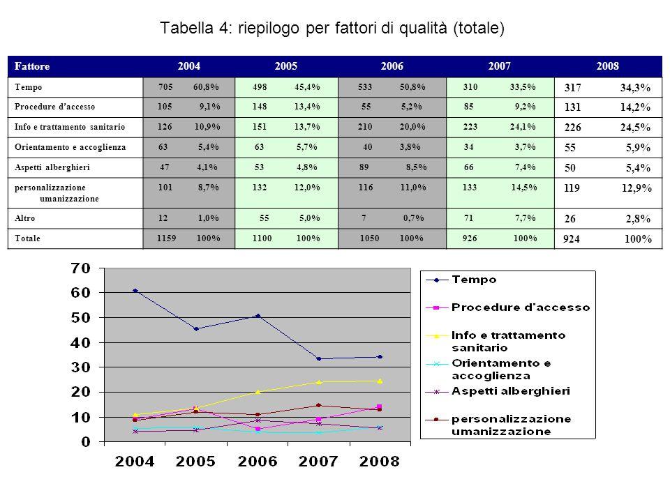 Fattore20042005200620072008 Tempo663 67,8%449 58,8%450 72,8%260 51,2%172 36,3% Procedure daccesso99 10,2%82 10,7%36 5,8% 50 9,8% 98 20,6% Info e trattamento saniatario 72 7,4%70 9,2%62 10,0% 81 15,9% 96 20,3% Orientamento e accoglienza 46 4,7%32 4,2%24 3,8% 13 2,6%36 7,6% Aspetti alberghiere17 1,7%15 2,0%5 0,7%12 2,4% 10 2,1% Personalizzazione umanizzazione 77 7,8%80 10,6%41 6,6% 54 10,6%62 13,1% Altro4 0,435 4,5%2 0,3% 38 7,5% 0 0% Totale978 100%763 100%620 100%508 100%474 100% Tabella 5: Ass.