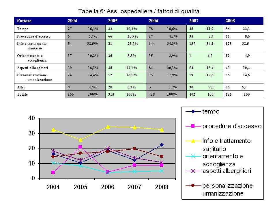 Tabella 6: Ass. ospedaliera / fattori di qualità Fattore20042005200620072008 Tempo27 16,3%32 10,2%78 18,6%48 11,986 22,3 Procedure daccesso6 3,7%66 20