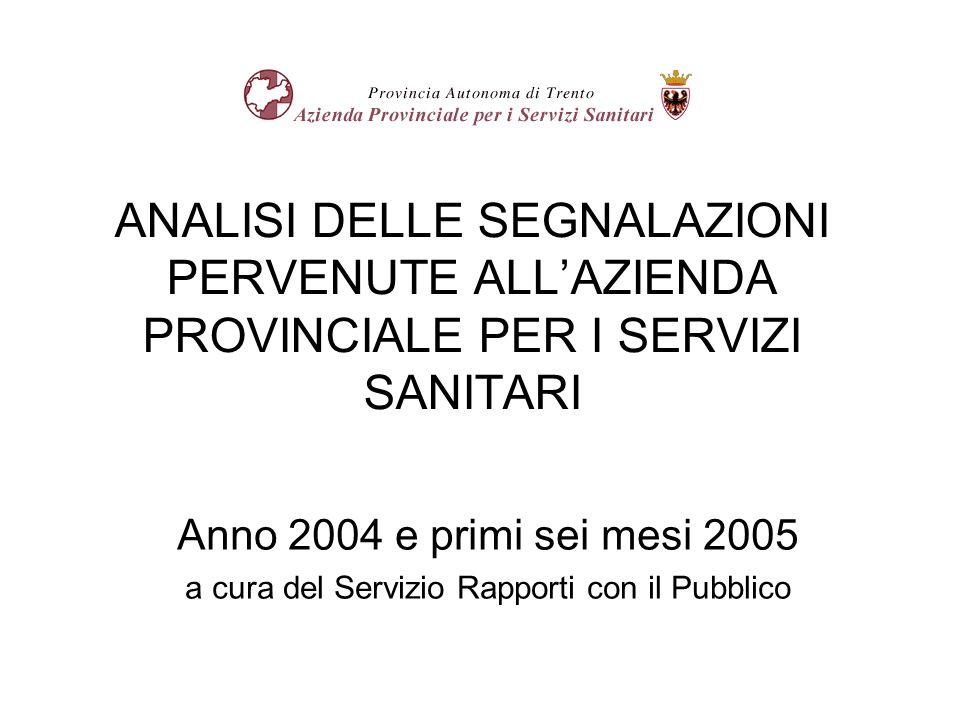 ANALISI DELLE SEGNALAZIONI PERVENUTE ALLAZIENDA PROVINCIALE PER I SERVIZI SANITARI Anno 2004 e primi sei mesi 2005 a cura del Servizio Rapporti con il Pubblico