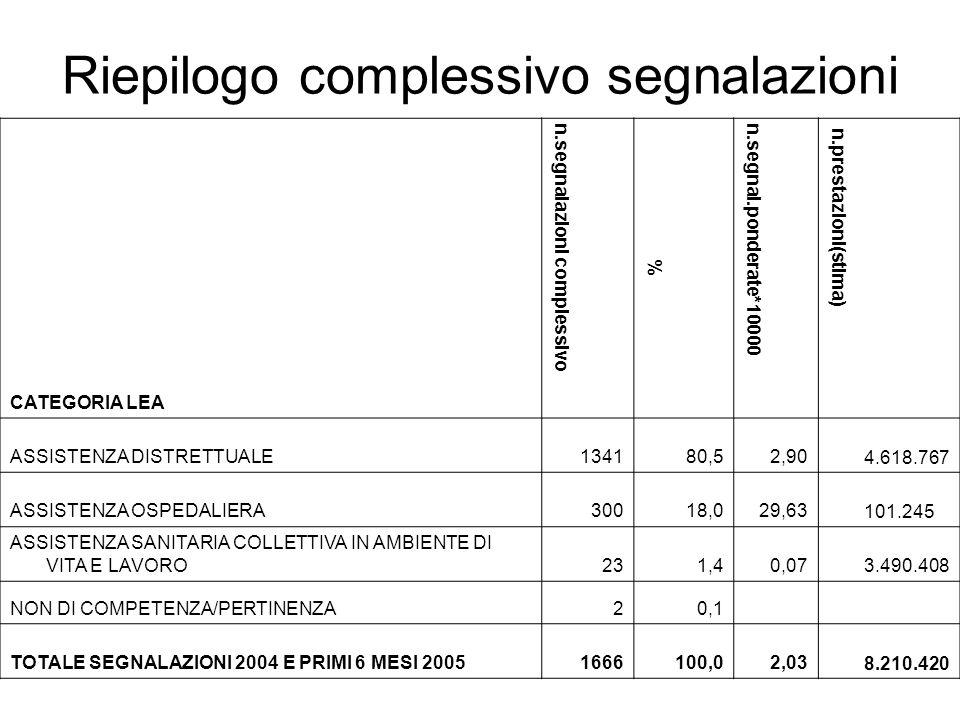 Riepilogo complessivo segnalazioni CATEGORIA LEA n.segnalazioni complessivo % n.segnal.ponderate*10000 n.prestazioni(stima) ASSISTENZA DISTRETTUALE134180,52,90 4.618.767 ASSISTENZA OSPEDALIERA30018,029,63 101.245 ASSISTENZA SANITARIA COLLETTIVA IN AMBIENTE DI VITA E LAVORO231,40,073.490.408 NON DI COMPETENZA/PERTINENZA20,1 TOTALE SEGNALAZIONI 2004 E PRIMI 6 MESI 20051666100,02,03 8.210.420