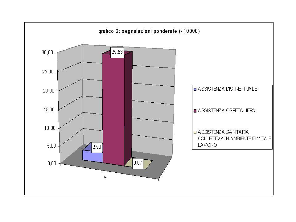 Riepilogo segnalazioni per tipologia di prestazioni principali assistenza distrettuale n.