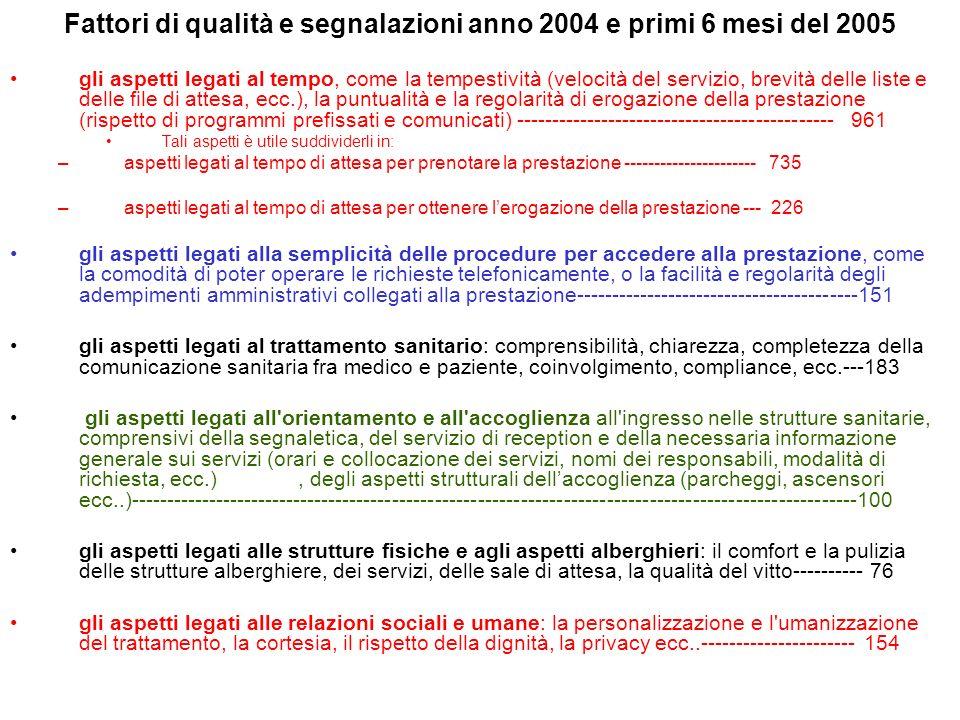 Fattori di qualità e segnalazioni anno 2004 e primi 6 mesi del 2005 gli aspetti legati al tempo, come la tempestività (velocità del servizio, brevità delle liste e delle file di attesa, ecc.), la puntualità e la regolarità di erogazione della prestazione (rispetto di programmi prefissati e comunicati) --------------------------------------------- 961 Tali aspetti è utile suddividerli in: – aspetti legati al tempo di attesa per prenotare la prestazione ---------------------- 735 – aspetti legati al tempo di attesa per ottenere lerogazione della prestazione --- 226 gli aspetti legati alla semplicità delle procedure per accedere alla prestazione, come la comodità di poter operare le richieste telefonicamente, o la facilità e regolarità degli adempimenti amministrativi collegati alla prestazione----------------------------------------151 gli aspetti legati al trattamento sanitario: comprensibilità, chiarezza, completezza della comunicazione sanitaria fra medico e paziente, coinvolgimento, compliance, ecc.---183 gli aspetti legati all orientamento e all accoglienza all ingresso nelle strutture sanitarie, comprensivi della segnaletica, del servizio di reception e della necessaria informazione generale sui servizi (orari e collocazione dei servizi, nomi dei responsabili, modalità di richiesta, ecc.), degli aspetti strutturali dellaccoglienza (parcheggi, ascensori ecc..)------------------------------------------------------------------------------------------------------100 gli aspetti legati alle strutture fisiche e agli aspetti alberghieri: il comfort e la pulizia delle strutture alberghiere, dei servizi, delle sale di attesa, la qualità del vitto---------- 76 gli aspetti legati alle relazioni sociali e umane: la personalizzazione e l umanizzazione del trattamento, la cortesia, il rispetto della dignità, la privacy ecc..---------------------- 154