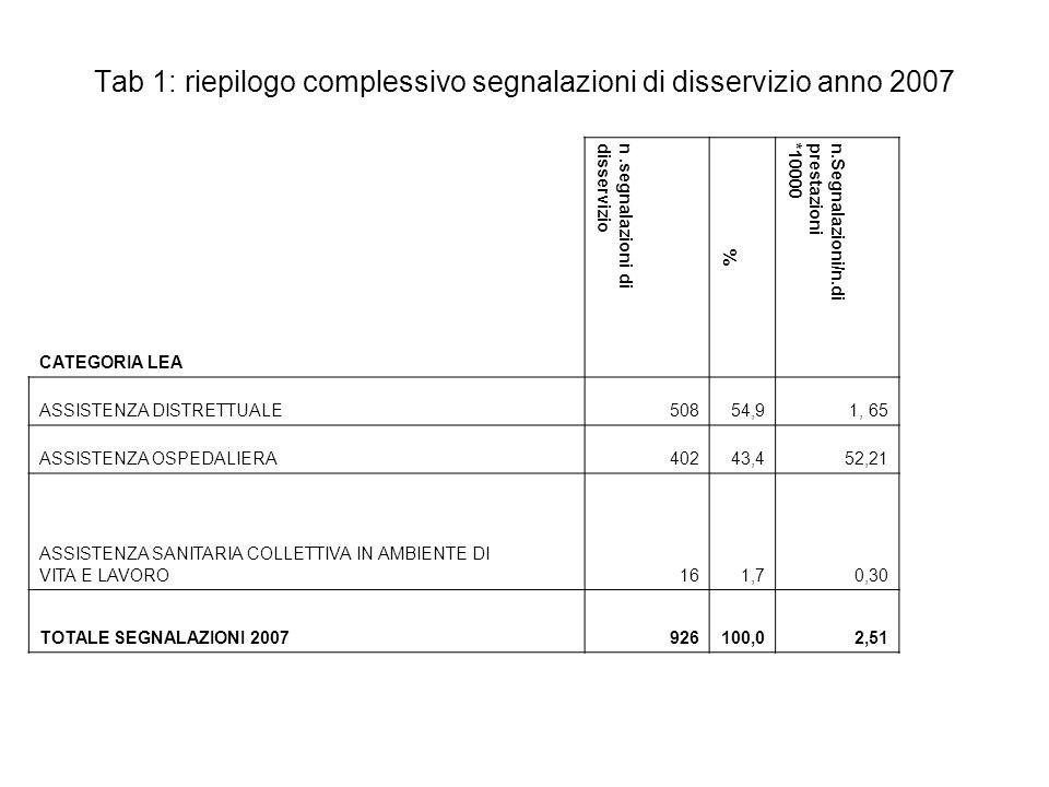 Tab 1: riepilogo complessivo segnalazioni di disservizio anno 2007 CATEGORIA LEA n.segnalazioni didisservizio % n.Segnalazioni/n.diprestazioni*10000 A