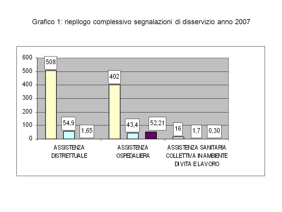 Grafico 1: riepilogo complessivo segnalazioni di disservizio anno 2007