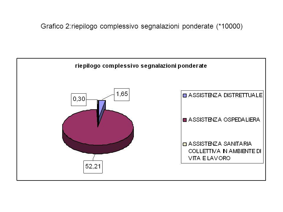 Grafico 2:riepilogo complessivo segnalazioni ponderate (*10000)