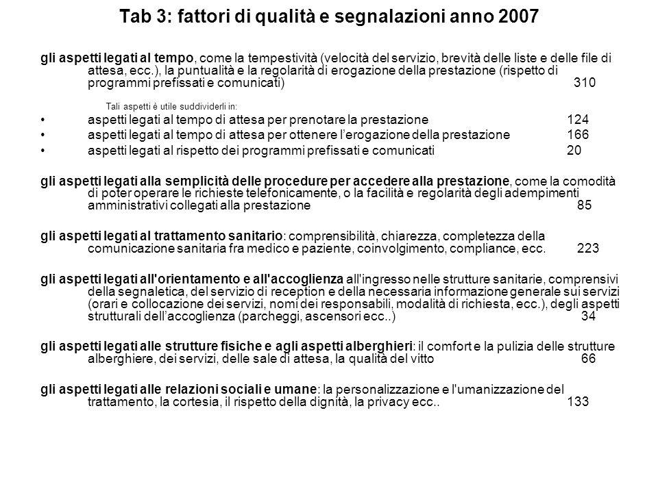 Tab 3: fattori di qualità e segnalazioni anno 2007 gli aspetti legati al tempo, come la tempestività (velocità del servizio, brevità delle liste e del