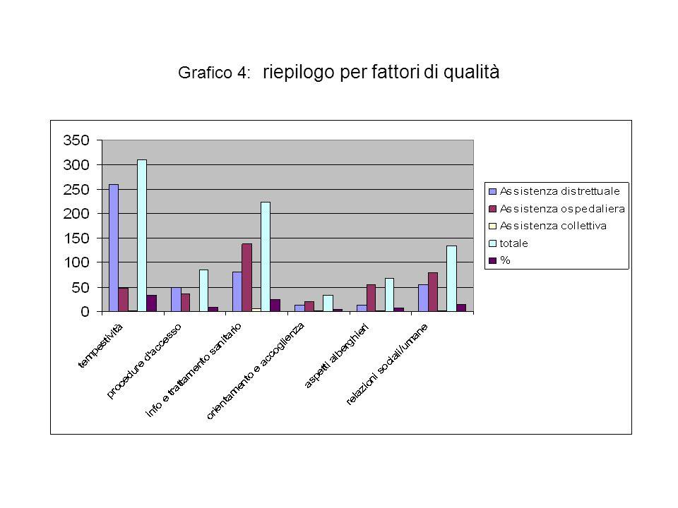 Grafico 4: riepilogo per fattori di qualità