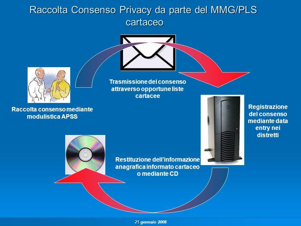21 21 gennaio 2008 Raccolta consenso mediante modulistica APSS Trasmissione del consenso attraverso opportune liste cartacee Registrazione del consenso mediante data entry nei distretti Restituzione dellinformazione anagrafica informato cartaceo o mediante CD Raccolta Consenso Privacy da parte del MMG/PLS cartaceo