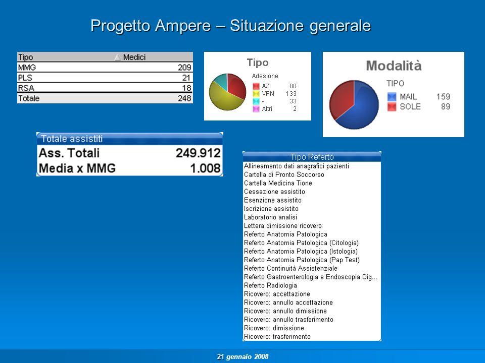 21 21 gennaio 2008 Progetto Ampere – Situazione generale