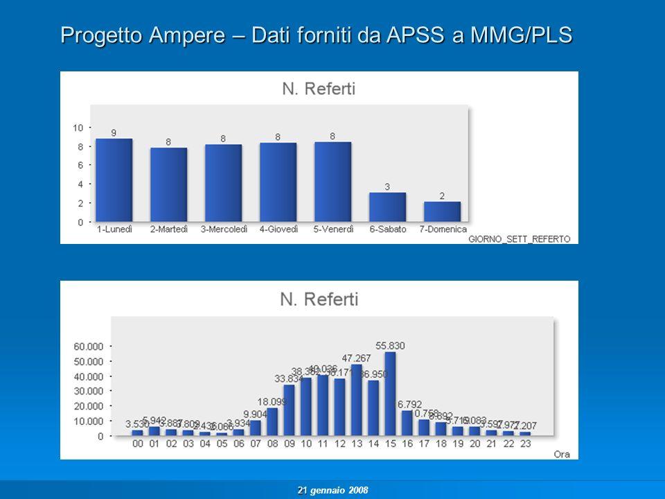 21 21 gennaio 2008 Progetto Ampere – Dati forniti da APSS a MMG/PLS