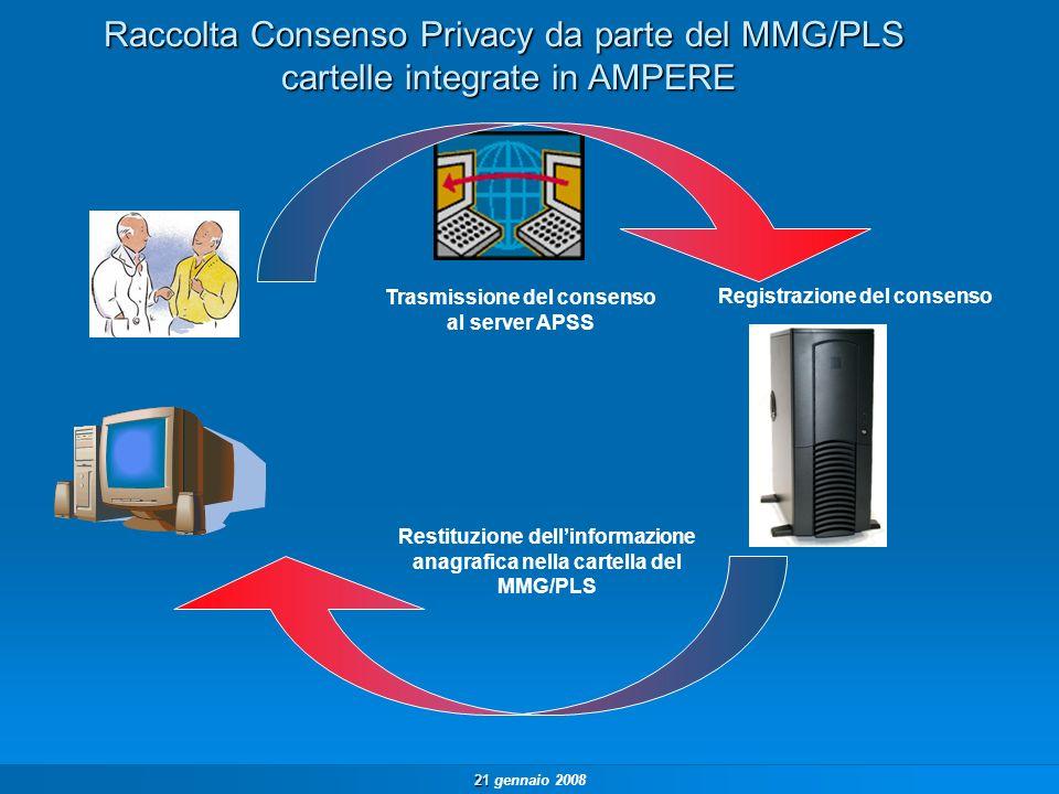 21 21 gennaio 2008 Raccolta Consenso Privacy da parte del MMG/PLS cartelle integrate in AMPERE Trasmissione del consenso al server APSS Registrazione del consenso Restituzione dellinformazione anagrafica nella cartella del MMG/PLS