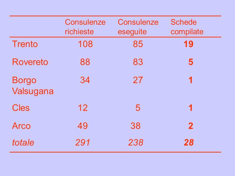 Consulenze richieste Consulenze eseguite Schede compilate Trento 108 85 19 Rovereto 88 83 5 Borgo Valsugana 34 27 1 Cles 12 5 1 Arco 49 38 2 totale 29