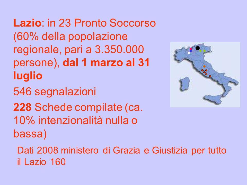 Lazio: in 23 Pronto Soccorso (60% della popolazione regionale, pari a 3.350.000 persone), dal 1 marzo al 31 luglio 546 segnalazioni 228 Schede compila