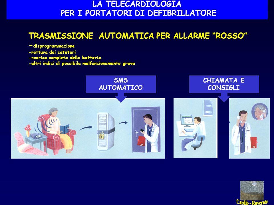 4 18 57 9 4 12 1 1 LA TELECARDIOLOGIA PER I PORTATORI DI DEFIBRILLATORE LA RETE DELLA CARDIOLOGIA DI ROVERETO - 104 pazienti 94
