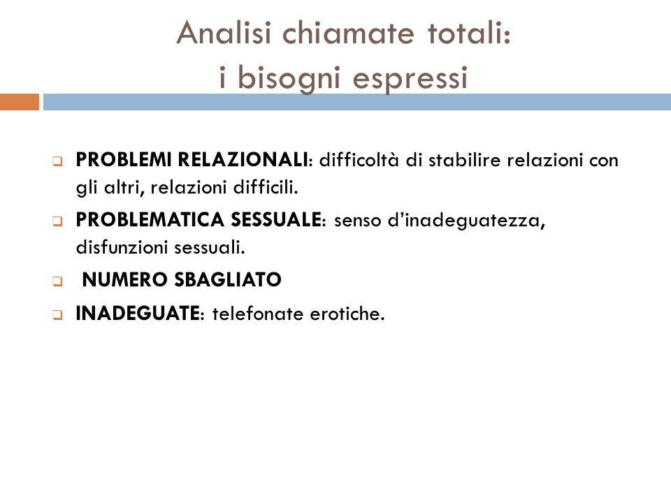 PROBLEMI RELAZIONALI: difficoltà di stabilire relazioni con gli altri, relazioni difficili. PROBLEMATICA SESSUALE: senso dinadeguatezza, disfunzioni s
